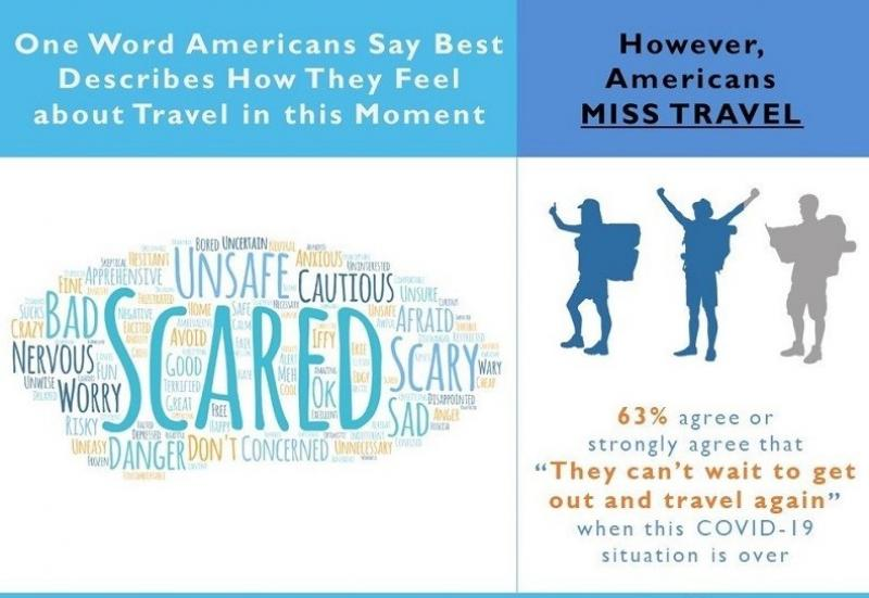 Americans Will Change How They Travel After Coronavirus